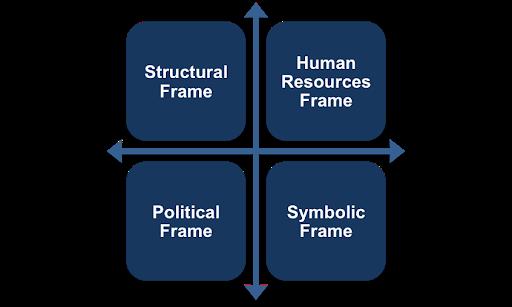 frames of leadership